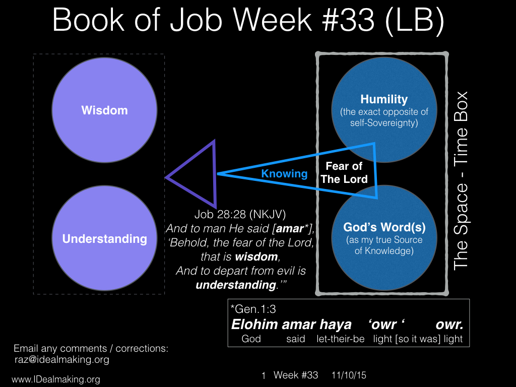 Book of Job, Week #33 LB.001